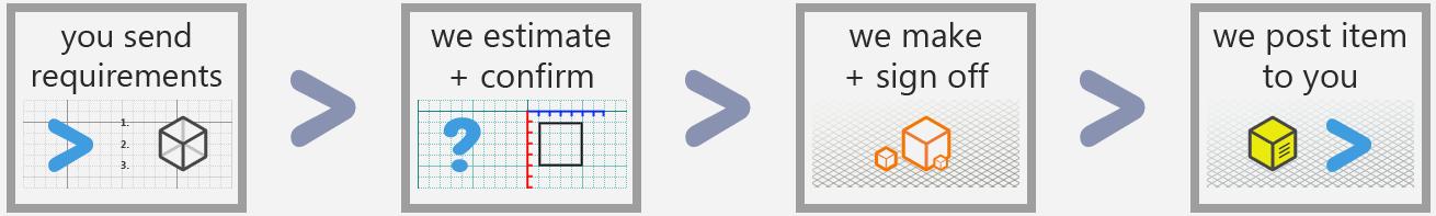 3dprintprocess-hive-rd